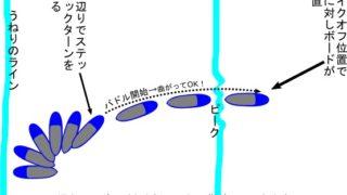 SUPサーフィンのテイクオフについて。波待ち~加速~テイクオフまで私が意識していること